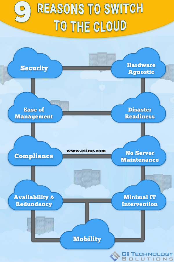 Reasons_cloud Infographic E | Cii Technology Solutions